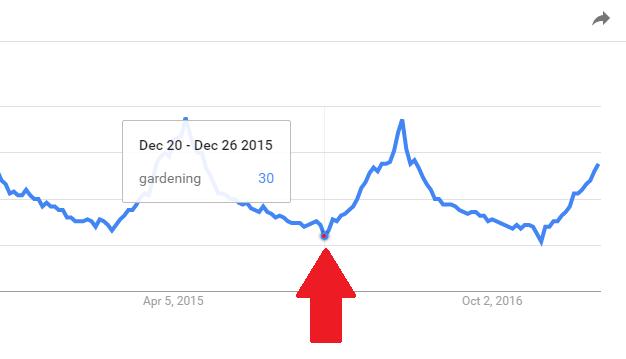 Google Trends Snapshot