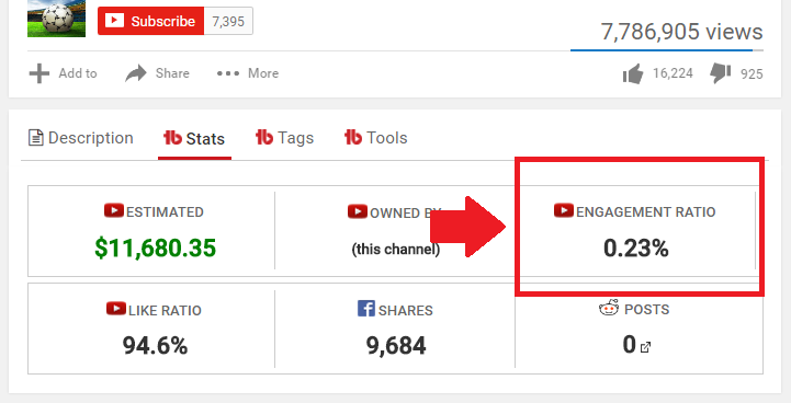 YouTube CC affects a video's engagement ratio