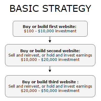 Basic strategy for buying and selling websites