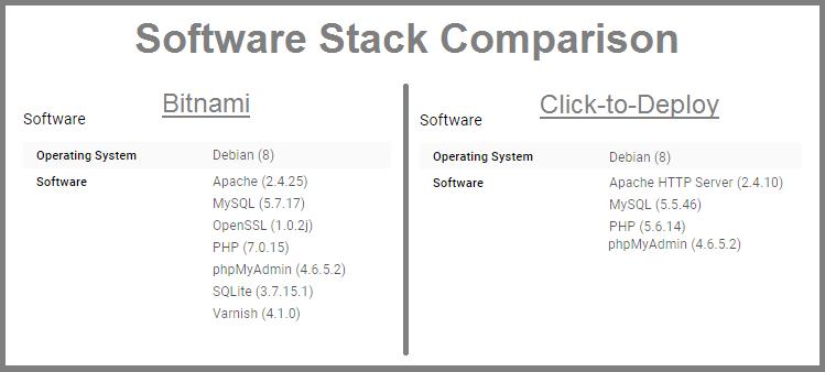 stack comparison wordpress on google cloud platform