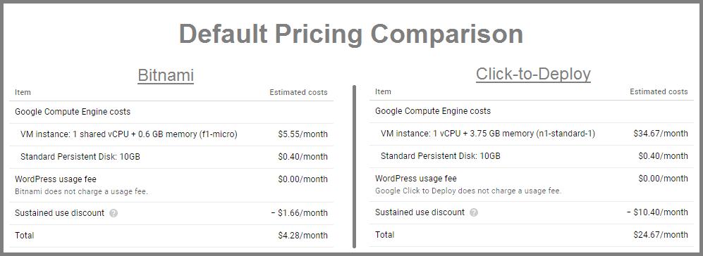 pricing wordpress on google cloud platform