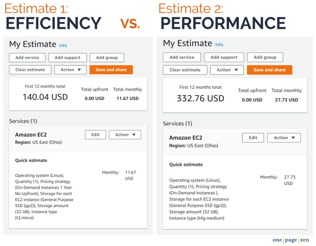 efficiency-vs-performance-aws